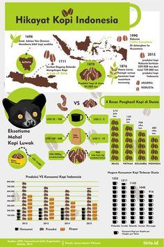 Kopi Indonesia dihargai mahal di luar negeri. Sayangnya, produktivitas kopi Indonesia sangat rendah. Jika tidak diperbaiki, peringkat Indonesia dalam daftar penghasil kopi terbesar dunia bisa tergeser.