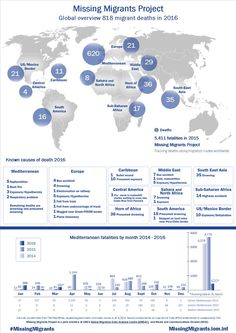 Missing Migrants Project tracks deaths of migrants along migratory routes worldwide. This info-graphic focuses on migrant fatalities in the Mediterranean region and provides a global comparison. Update: 1 April 2016 #MissingMigrants