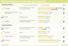 Propuesta de Regulación para Medicamentos #Farmacéuticos