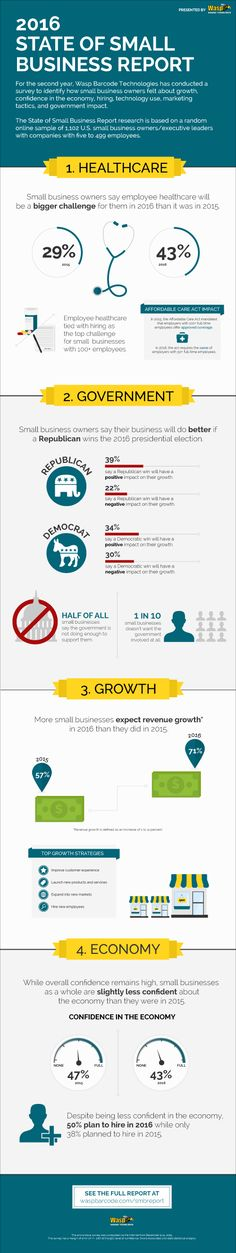 The 2016 State of Small Business Report from Wasp Barcode infographic