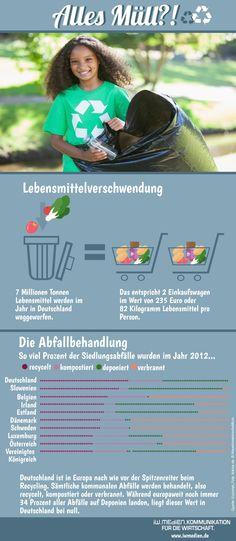 Deutschland ist in Europa nach wie vor Spitzenreiter beim Recycling. Sämtliche kommunalen Abfälle werden behandelt, also recycelt, kompostiert oder verbrannt. Während europaweit noch immer 34 Prozent aller Abfälle auf Deponien landen, liegt dieser Wert in Deutschland bei null.