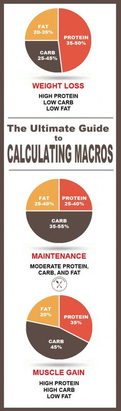 Healthy Weight macro calculator guide - If it fits your macros is a huge movement. Here is Everything You Need To Know About Macros to reach your goals! The Ultimate Guide to Calculating Macros Dieta Macros, Macros Diet, Metabolic Diet, Low Carb Macros, Metabolic Syndrome, Smoothies, Smoothie Diet, Estilo Fitness, Macro Meals