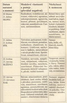 Karmicky dané ochorenia podľa znamení I. | Eldhwen