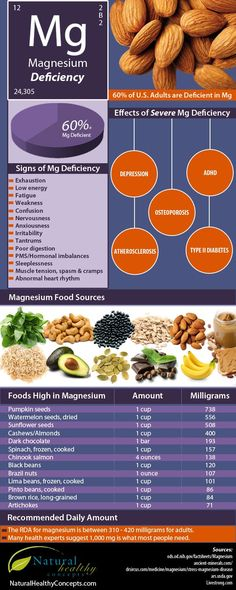 Depression, ADHD symptoms, Osteoporosis, Atherosclerosis & Type 2 Diabetes among others can all be caused by Magnesium Deficiency - Here are Foods to Fix It (Infographic)