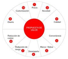 "mapa conceptual mental ""canvas propuesta de valor"" - Buscar con Google Marketing Jobs, Digital Marketing, Business Model Canvas Examples, Team Coaching, Start Ups, Customer Experience, Design Thinking, Business Planning, Time Management"