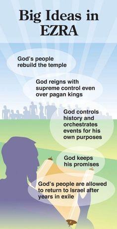 The Quick View Bible - Big Ideas in Ezra Online Bible Study, Bible Study Tips, Scripture Study, Bible Lessons, Bible Notes, Bible Scriptures, Children's Bible, Job Bible, Beautiful Words