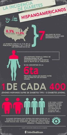 Mes Nacional de la Diabetes (Noviembre) Infographic