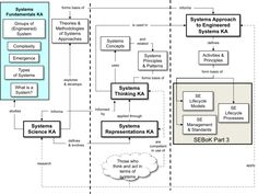 Foundations of Systems Engineering - SEBoK Systems Engineering, Aerospace Engineering, Knowledge Management, Event Management, Enterprise Architecture, Systems Thinking, Industrial Engineering, Complex Systems, Creative Visualization