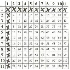 Grade 5. This pin is a worksheet for multiplication tables. The purpose of this is to learn how to multiply. I would use it during math. Students might enjoy this because it is easier to understand using tricks.
