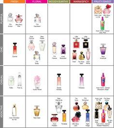 Fragrance Guide For Women
