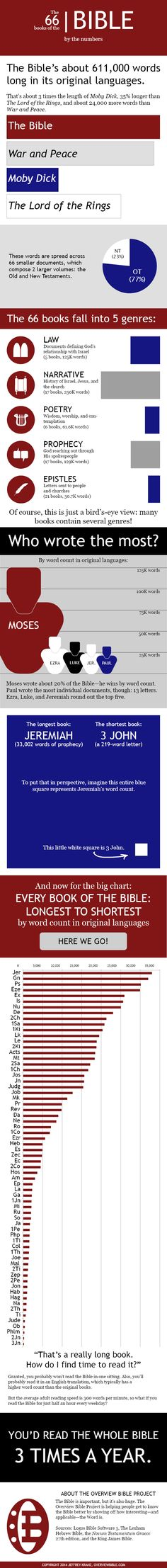 How Long is the Bible? #Infographic via ChurchMag