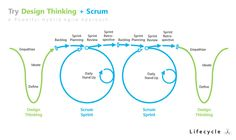 Design Thinking and Scrum are complementary Agile approaches, the former strong in Ideation, the latter in iterative building. Design Thinking Process, Design Process, Design Squad, Design Design, Design Innovation, Human Centered Design, User Experience Design, Critical Thinking, Thinking Strategies