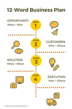 business plan layout design google search strategic plan design