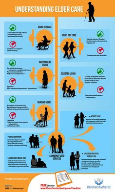 Graphic of options.starting the dialogue with loved ones before there is an issue or problem./// Understanding Elder Care Graphic- Positves & Negatives of Care Options