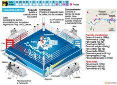 Boxeo | Deportes | Juegos Olímpicos Londres 2012 | El Universo