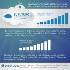 Valuetech Chile (@ValuetechChile)   Twitter Chile, Twitter, Documentaries, Management, Chili