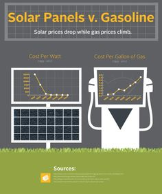 Switch to Solar Energy - Save Money & Earth. First Choice Solar  Please Like and Share our Facebook page. Visit our website www.fcsolar.com.au/ or call us 1300 356 88 #solar