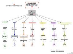 Mappa scienze le grandezze fondamentali