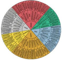 Writing Tools - Emotion Wheel #amwriting