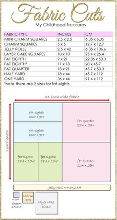 What is a fat quarter? What is a fat eighth? Fabric cuts size guide.