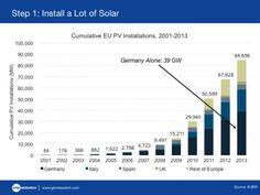 Europe has installed 85 gigawatts of solar, including 40 gigawatts in Germany alone. As a result, wholesale energy prices have fallen a lot more than expected.