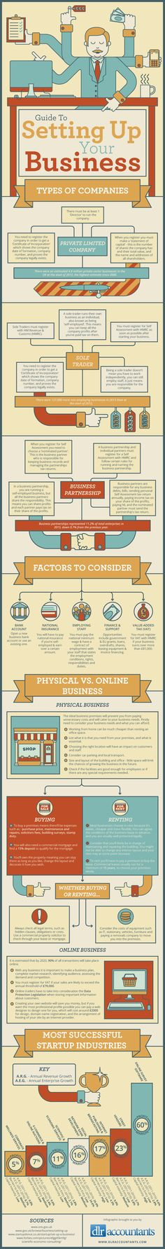 Guide To Setting Up Your Business #infographic #Business #Startup