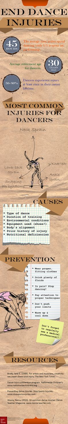 Stay healthy dancers --  Infographic: preventing dance injuries. 2014. (Santita Dwi Putri)