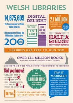 Image result for library infographic scl