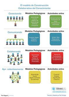 Modelo de construcción colaborativa del conocimiento.