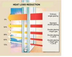 Install #double #glazing at your home for heat loss reduction. Get more information here.