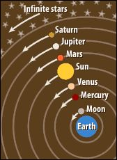 Illustration of Ptolemy's geocentric  model of the universe. Earth and seven firmaments.