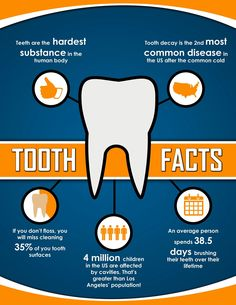 Did you know Tooth Decay is one of the most common of all diseases, second only to the common cold? 😳 Go to our Resources page on our website to read articles about healthy dental habits and more! Link is in our bio. Dental Surgery, Dental Implants, Dental Health, Dental Care, Top Dental, Dental Hygiene, Oral Health, Dental Posters, Backgrounds