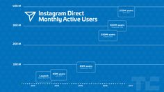 Instagram's growth speeds up as it hits 700 million users | TechCrunch