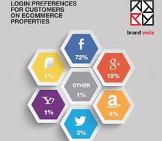 Facebook, the largest social media platform remained the highest on eCommerce for Q1 (Jan-March 2015) with 72% logins.