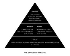 Strategic Pyramid What's the difference between a mission and a vision? How's a purpose different from a goal? Does the corporate mission last forever, or does it change over time? Change Management, Business Management, Business Planning, Business Tips, Business Mission, Business Design, Planning Excel, Strategic Planning, Financial Planning