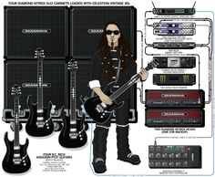 A detailed gear diagram of Zoltan Bathory's Five Finger Death Punch stage setup that traces the signal flow of the equipment in his 2008 guitar rig.