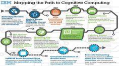 cognitive computing - Google zoeken