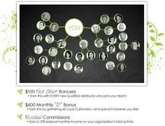 I started out with It Works! about two years ago. Since then my life has been transformed. I am earning more money than I ever thought possible, all while doing things that I love to do! Become A Distributor, It Works Distributor, Earn More Money, Ways To Earn Money, Loyal Customer, Be Your Own Boss, A Team, I Am Awesome, Amazing