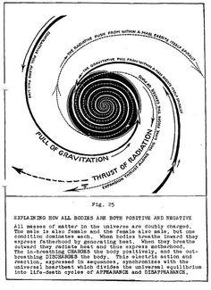 Našli sme pár nových pinov na vašu nástenku chemistry - krsjakm Astro Science, Earth And Space Science, Tarot Learning, Spirit Science, Spiritual Path, Book Of Shadows, Critical Thinking, Sacred Geometry, Knowledge