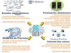 Tecnologia da Informação e a Medicina