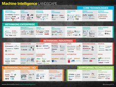Machine Intelligence Landscape - Tech 2015: Deep Learning And Machine Intelligence Will Eat The World #analytics
