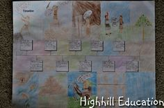 Mesopotamia Unit Study, Song, History Activities for Kids