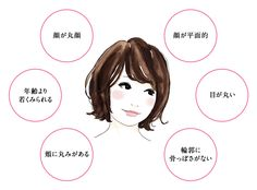 顔の印象から「似合う」コートを導く! 顔タイプ診断結果 [Cute キュートタイプ]   KIKONAS   あなたに似合うをお手伝い「キコナス」 Women's Fashion, Japan, Illustration, Shopping, Style, Swag, Fashion Women, Womens Fashion