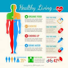 Image result for organic living infographic