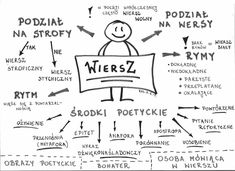 Polish Language, Life Is Strange, Back To School, Homeschool, Notes, Study, Science, Learning, Speech Language Therapy