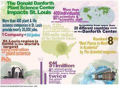 Danforth Center Data: latestinfographics.com