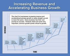 SMB - Spark by Marketo - Increasing Revenue & Accelerating Business Growth Marketing Automation, Marketing Tools, Lead Generation, Priorities, Techno, Leadership, Management, Success, Social Media