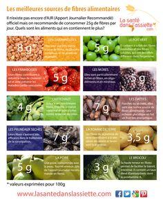 La Santé dans l'Assiette: Fiche pratique - Les meilleures sources de fibres alimentaires