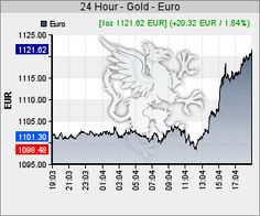 24h Goldkurs in EUR