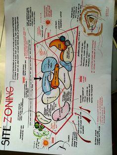 Super Landscape Concept Diagram Architecture Ideen - may. - Super Landscape Concept Diagram Architecture Ideen – may.c … – – Archi - Plan Concept Architecture, Site Analysis Architecture, Landscape Architecture Model, Architecture Presentation Board, Landscape Design Plans, Landscape Concept, Urban Landscape, Drawing Architecture, Landscape Model